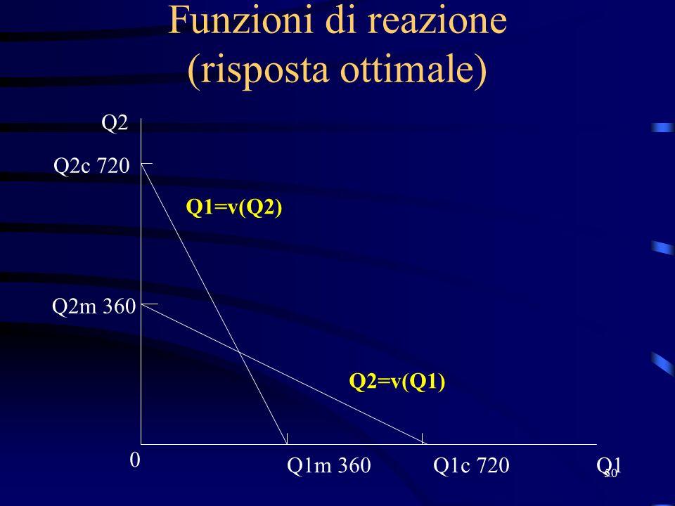 50 Funzioni di reazione (risposta ottimale) Q1 0 Q2 Q2m 360 Q2=v(Q1) Q1=v(Q2) Q1m 360 Q2c 720 Q1c 720