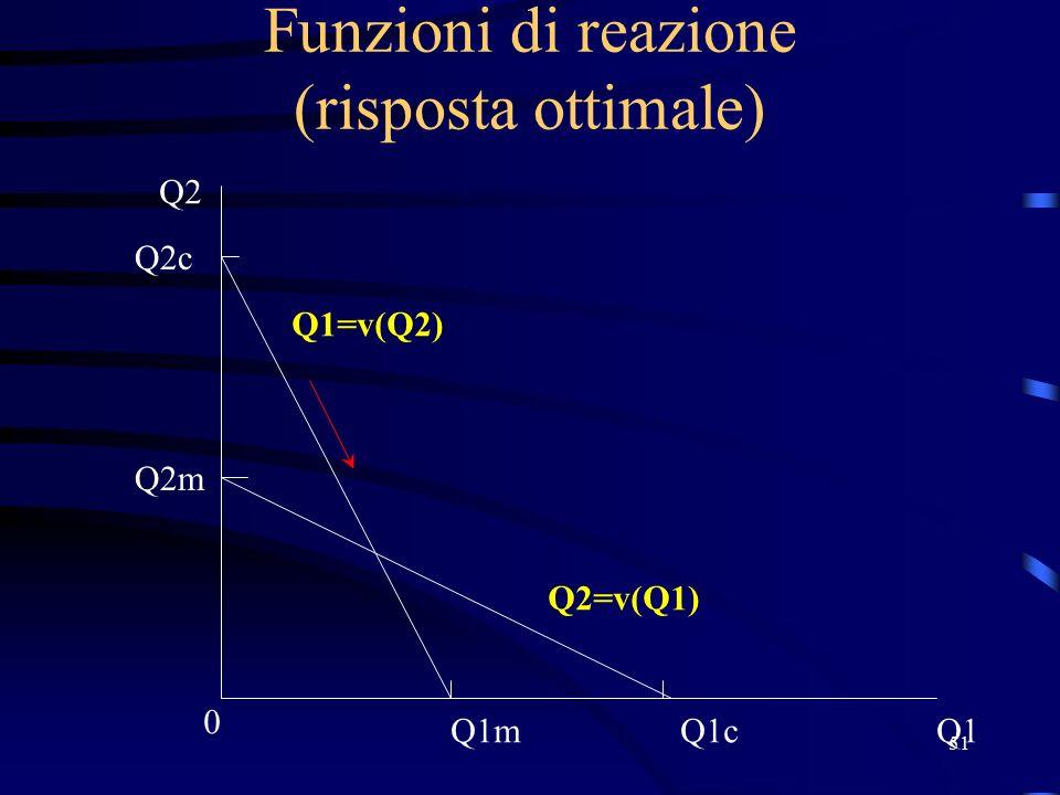51 Funzioni di reazione (risposta ottimale) Q1 0 Q2 Q2m Q2=v(Q1) Q1=v(Q2) Q1m Q2c Q1c
