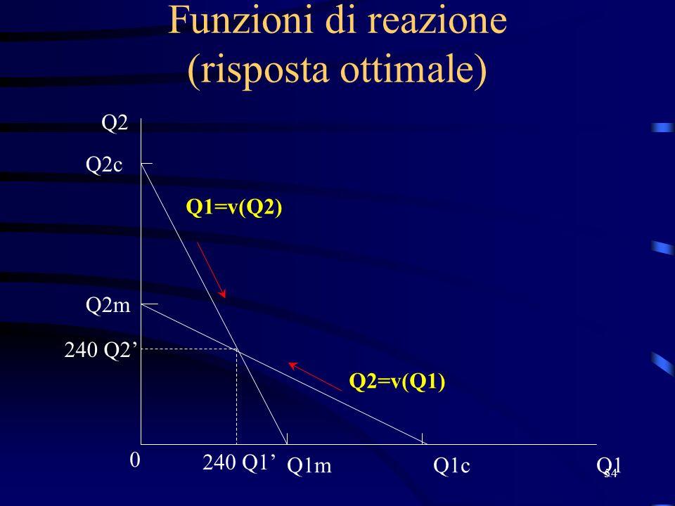 54 Funzioni di reazione (risposta ottimale) Q1 0 Q2 Q2m Q2=v(Q1) Q1=v(Q2) Q1m Q2c Q1c 240 Q1' 240 Q2'