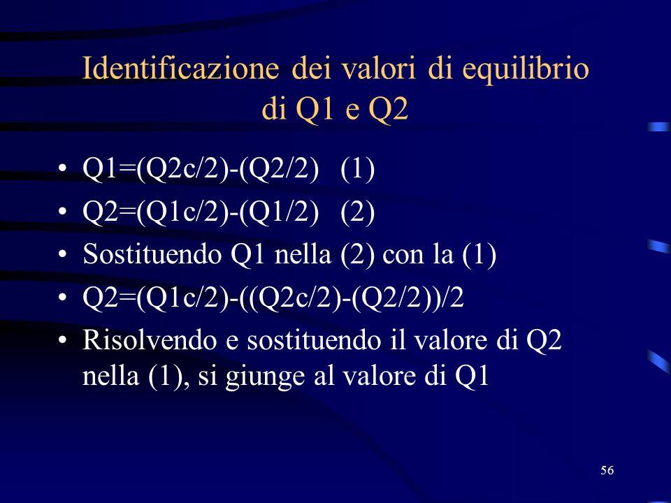 56 Identificazione dei valori di equilibrio di Q1 e Q2 Q1=(Q2c/2)-(Q2/2) (1) Q2=(Q1c/2)-(Q1/2) (2) Sostituendo Q1 nella (2) con la (1) Q2=(Q1c/2)-((Q2c/2)-(Q2/2))/2 Risolvendo e sostituendo il valore di Q2 nella (1), si giunge al valore di Q1