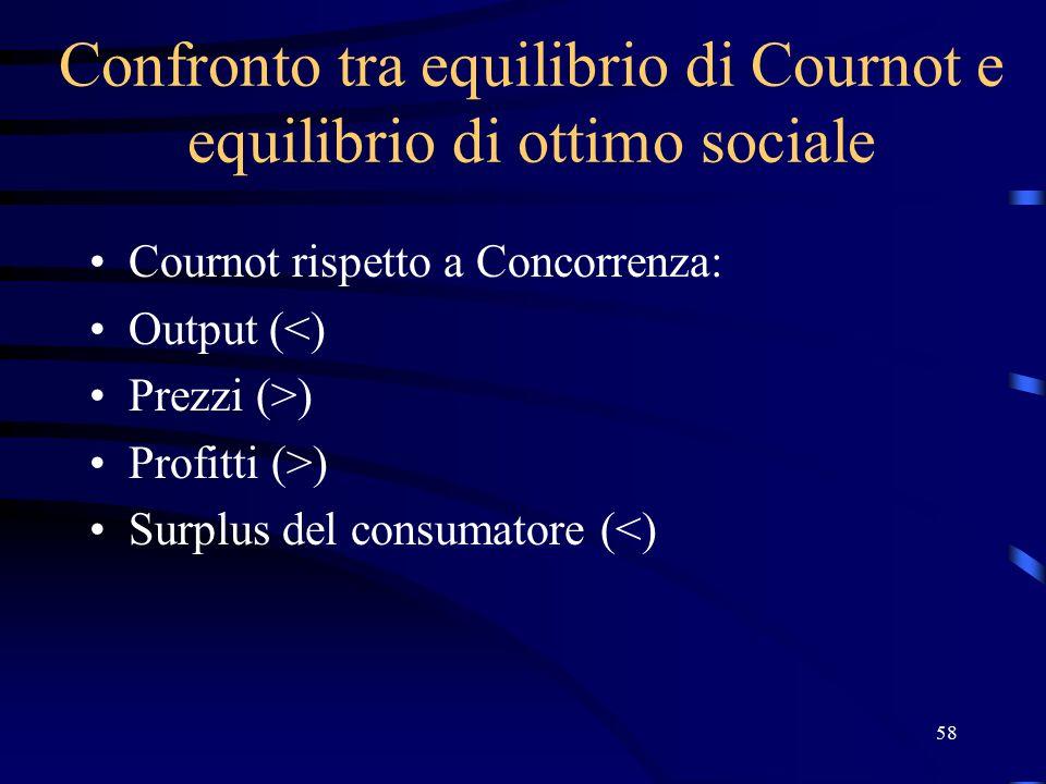 58 Confronto tra equilibrio di Cournot e equilibrio di ottimo sociale Cournot rispetto a Concorrenza: Output (<) Prezzi (>) Profitti (>) Surplus del consumatore (<)