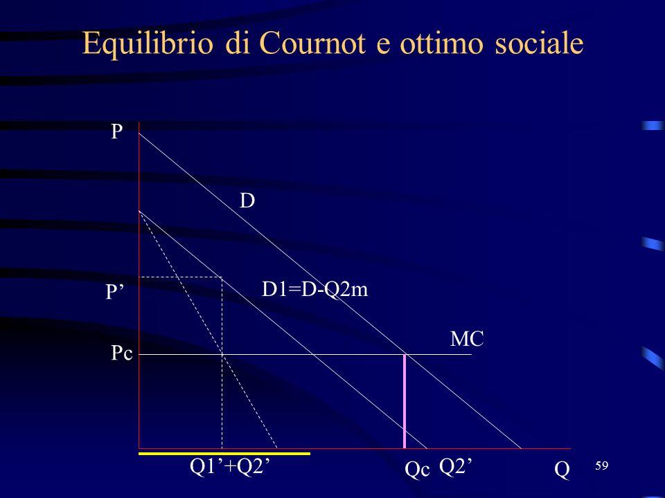 59 Equilibrio di Cournot e ottimo sociale D P Q MC Q2' D1=D-Q2m Q1'+Q2' P' Qc Pc