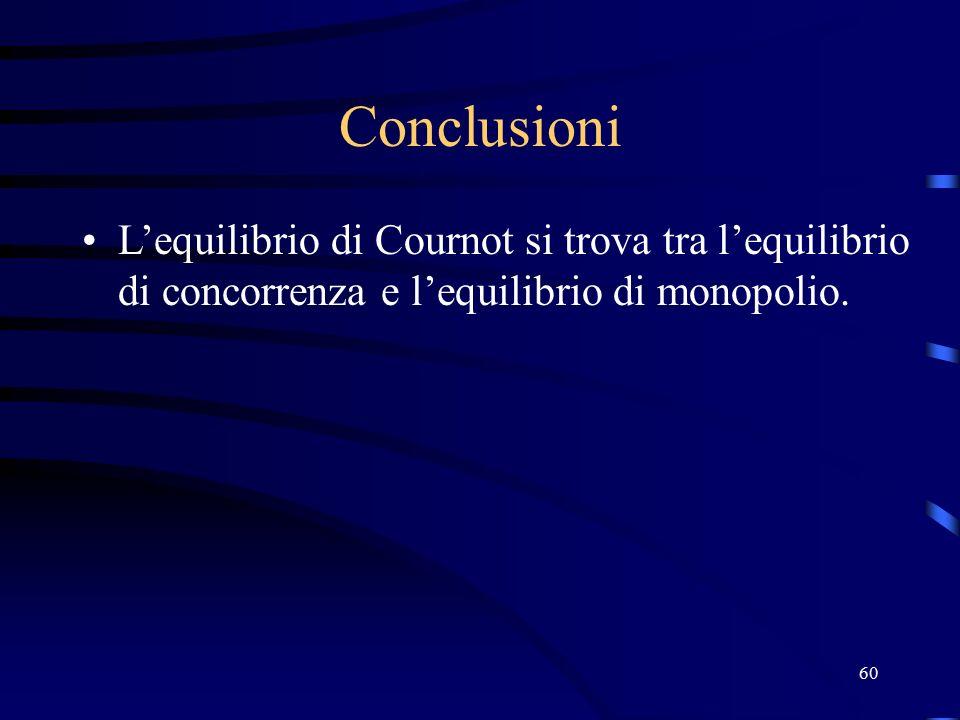 60 Conclusioni L'equilibrio di Cournot si trova tra l'equilibrio di concorrenza e l'equilibrio di monopolio.