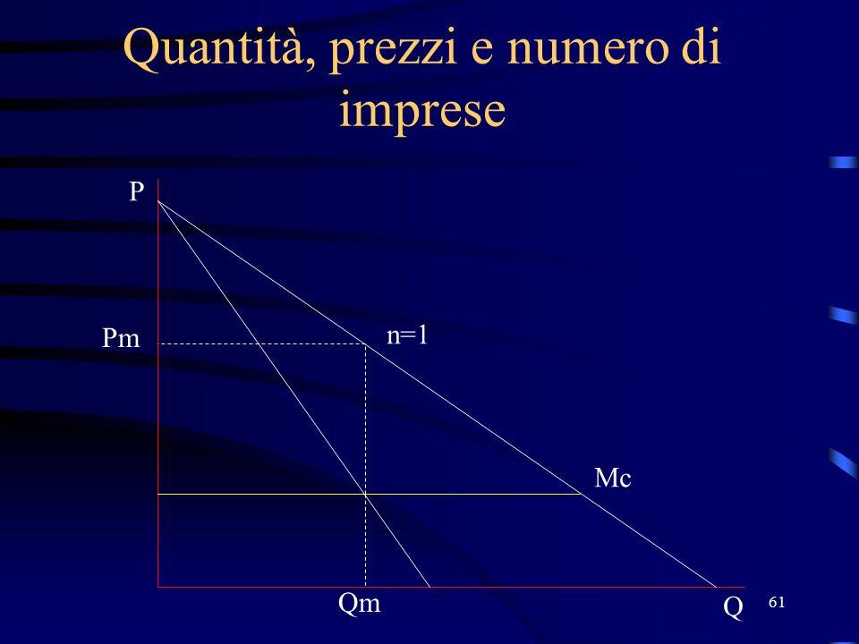 61 Quantità, prezzi e numero di imprese Pm n=1 Q P Qm Mc