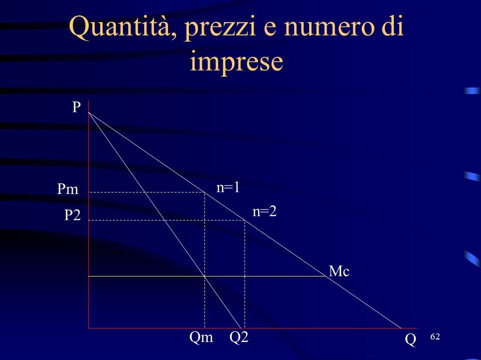 62 Quantità, prezzi e numero di imprese Pm n=1 n=2 Q P P2 QmQ2 Mc