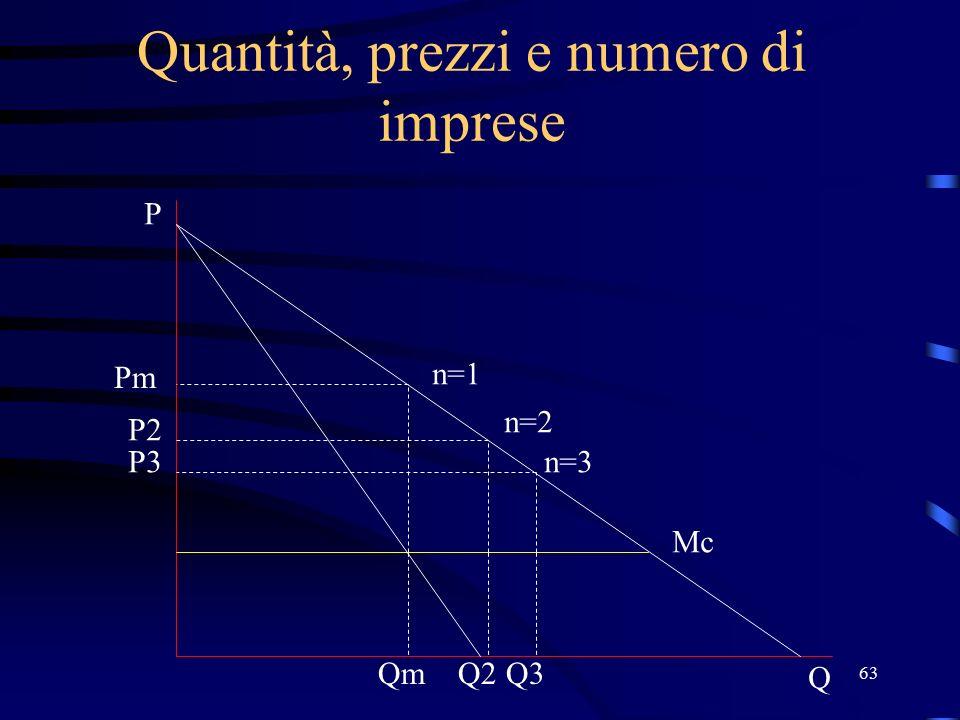 63 Quantità, prezzi e numero di imprese Pm n=1 n=2 n=3 Mc Q P P2 P3 QmQ2Q3