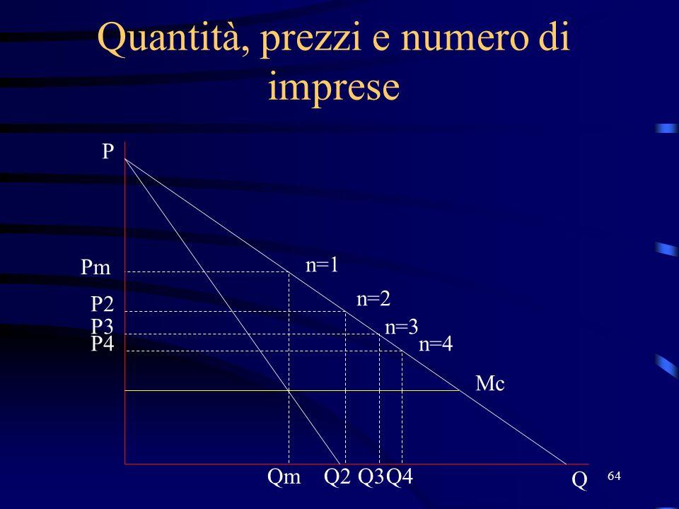 64 Quantità, prezzi e numero di imprese Pm n=1 n=2 n=3 n=4 Mc Q P P2 P3 P4 QmQ2Q3Q4