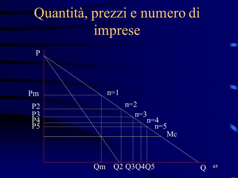 65 Quantità, prezzi e numero di imprese Pm n=1 n=2 n=3 n=4 n=5 Mc Q P P2 P3 P4 P5 QmQ2Q3Q4Q5