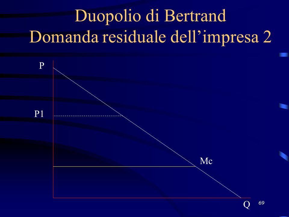 69 Duopolio di Bertrand Domanda residuale dell'impresa 2 P1 Q P Mc