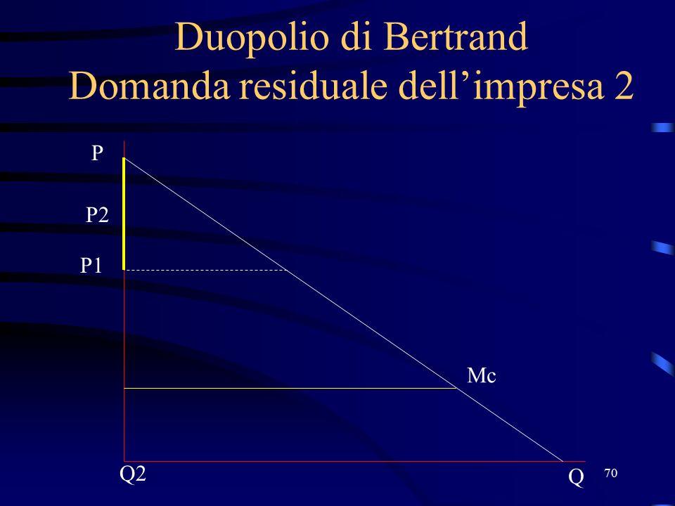 70 Duopolio di Bertrand Domanda residuale dell'impresa 2 P1 Q P Mc P2 Q2