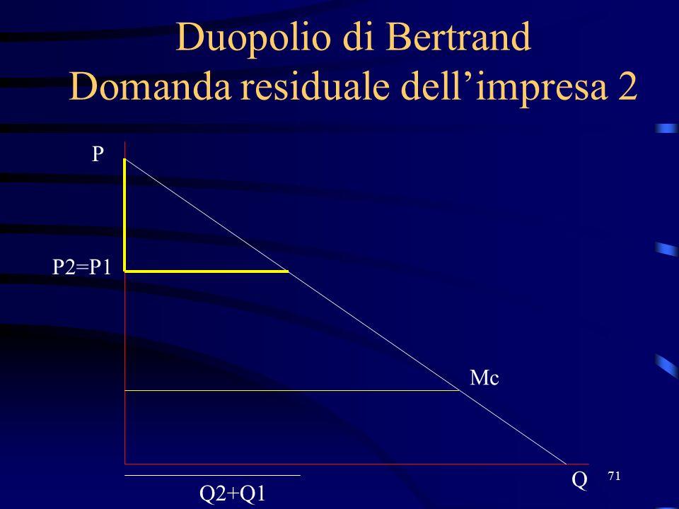 71 Duopolio di Bertrand Domanda residuale dell'impresa 2 P2=P1 Q P Mc Q2+Q1