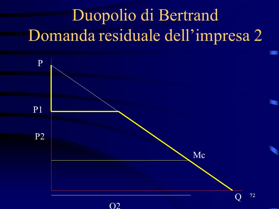 72 Duopolio di Bertrand Domanda residuale dell'impresa 2 P1 Q P Mc P2 Q2