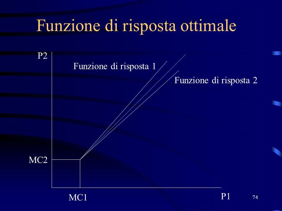 74 Funzione di risposta ottimale P2 P1 MC2 MC1 Funzione di risposta 2 Funzione di risposta 1