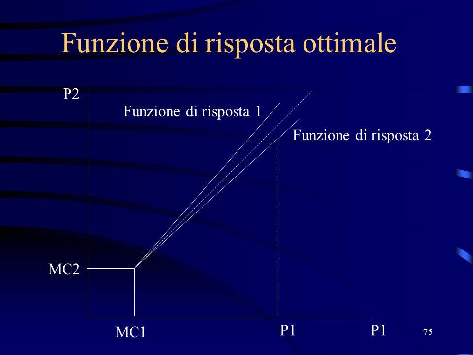 75 Funzione di risposta ottimale P2 P1 MC2 MC1 P1 Funzione di risposta 2 Funzione di risposta 1