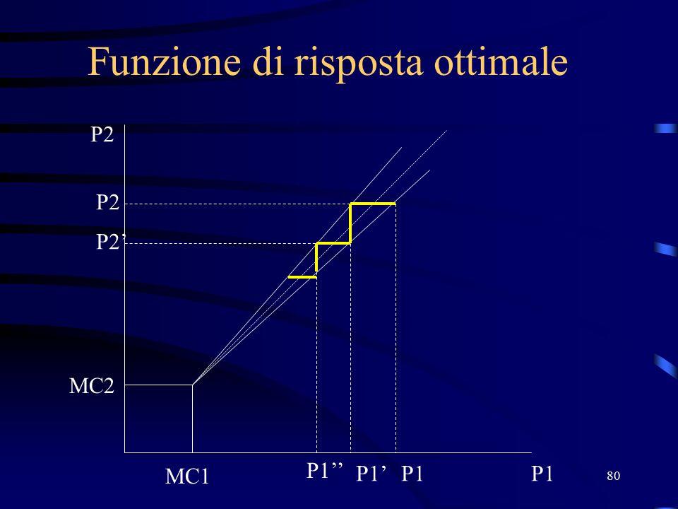 80 Funzione di risposta ottimale P2 P1 MC2 MC1 P1 P2 P1' P2' P1''