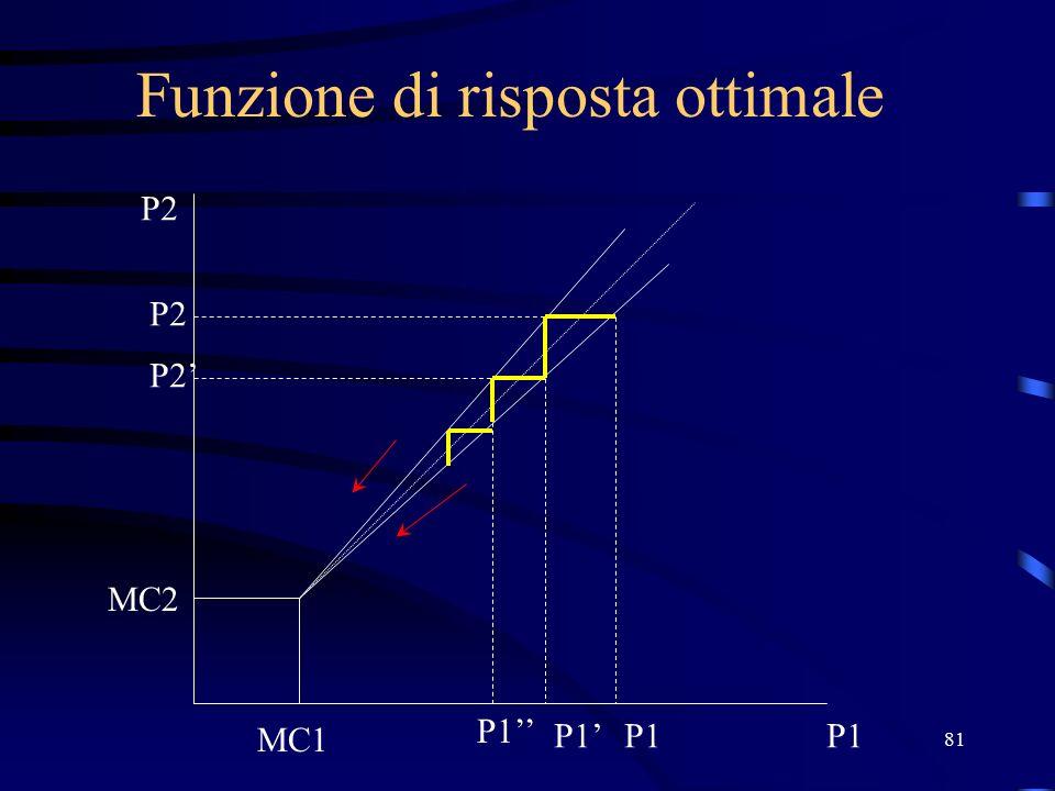 81 Funzione di risposta ottimale P2 P1 MC2 MC1 P1 P2 P1' P2' P1''