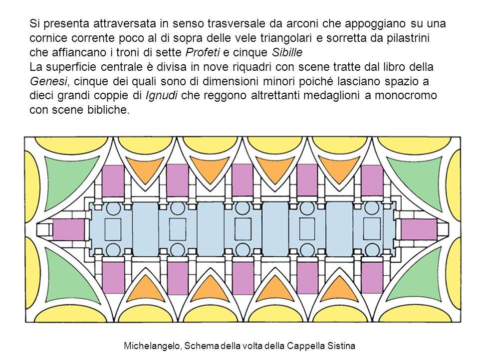 Michelangelo, Schema della volta della Cappella Sistina Si presenta attraversata in senso trasversale da arconi che appoggiano su una cornice corrente