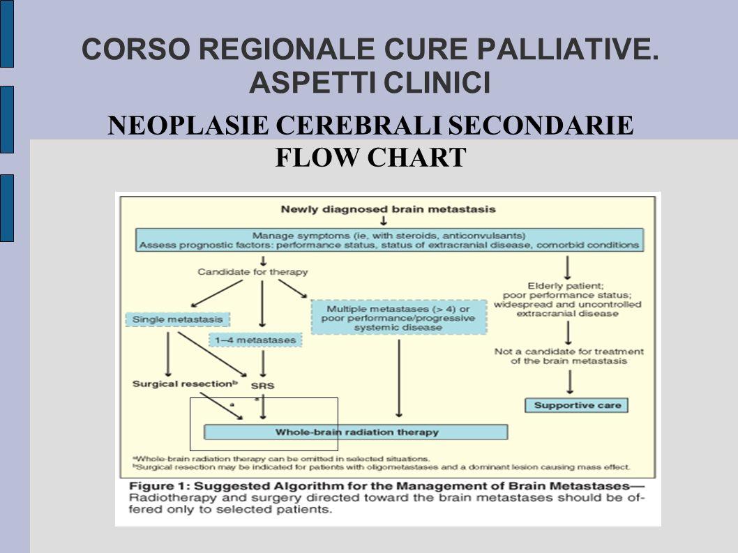 CORSO REGIONALE CURE PALLIATIVE. ASPETTI CLINICI NEOPLASIE CEREBRALI SECONDARIE FLOW CHART