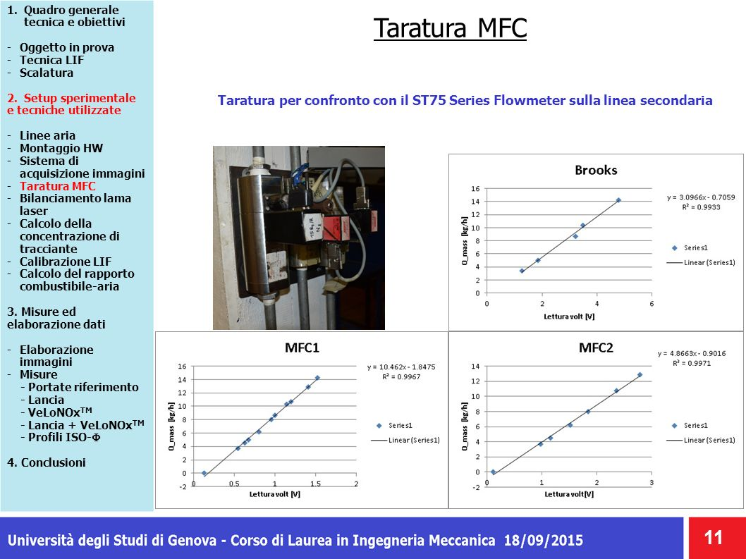 Taratura MFC 11 Taratura per confronto con il ST75 Series Flowmeter sulla linea secondaria 1.Quadro generale tecnica e obiettivi -Oggetto in prova -Tecnica LIF -Scalatura 2.