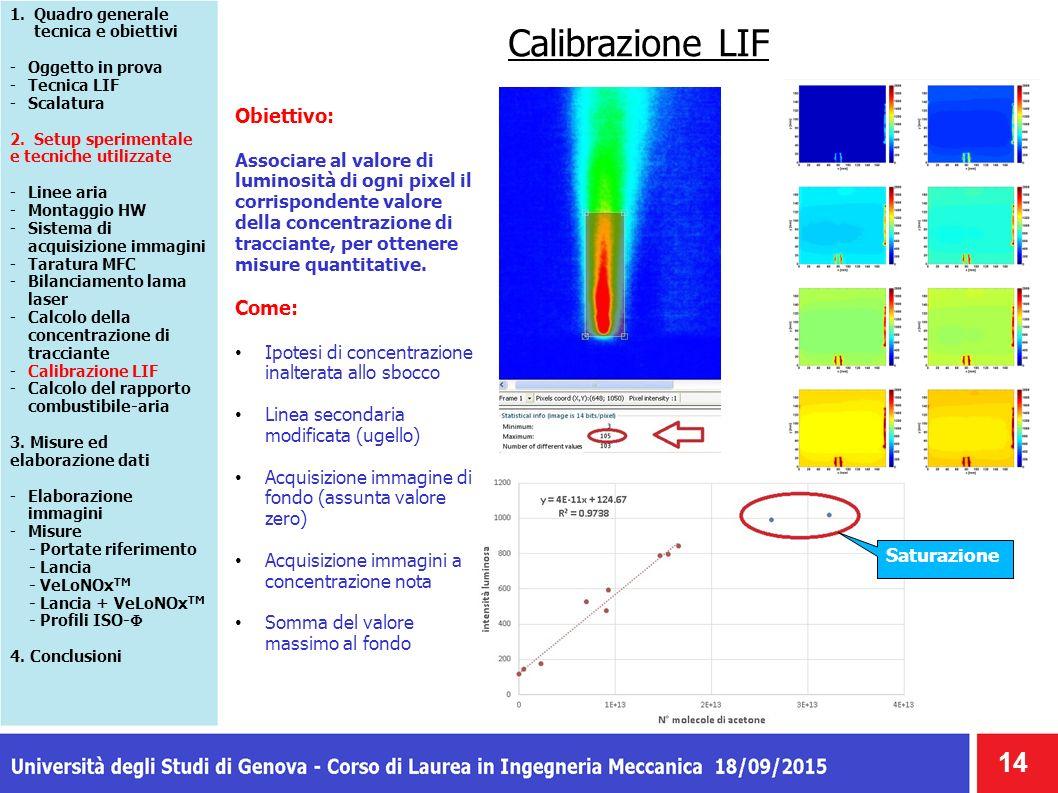 Calibrazione LIF 14 Obiettivo: Associare al valore di luminosità di ogni pixel il corrispondente valore della concentrazione di tracciante, per ottenere misure quantitative.