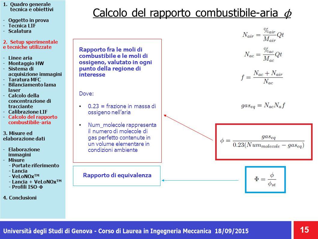 Calcolo del rapporto combustibile-aria ϕ 15 1.Quadro generale tecnica e obiettivi -Oggetto in prova -Tecnica LIF -Scalatura 2. Setup sperimentale e te