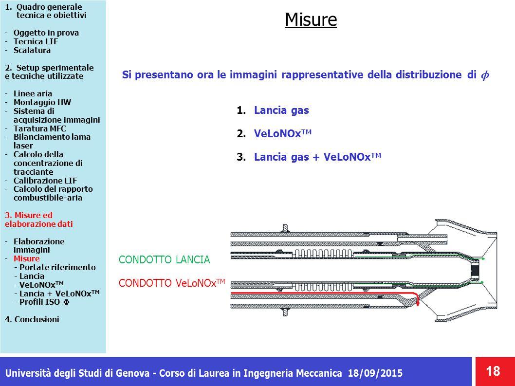 Misure Si presentano ora le immagini rappresentative della distribuzione di ϕ 18 CONDOTTO LANCIA CONDOTTO VeLoNOx TM 1.Quadro generale tecnica e obiettivi -Oggetto in prova -Tecnica LIF -Scalatura 2.