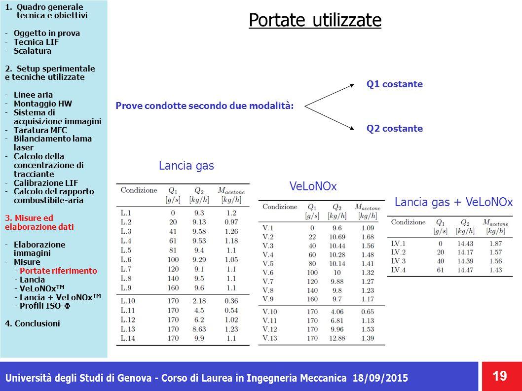 Portate utilizzate 19 1.Quadro generale tecnica e obiettivi -Oggetto in prova -Tecnica LIF -Scalatura 2. Setup sperimentale e tecniche utilizzate -Lin
