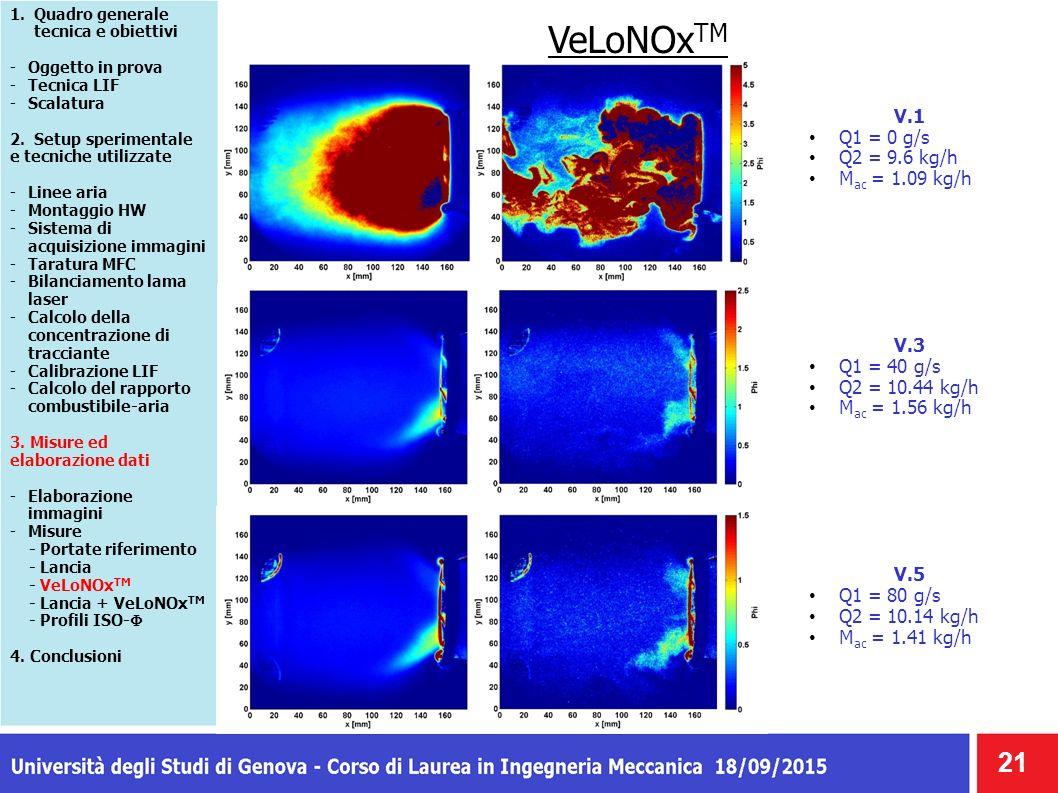 VeLoNOx TM 21 1.Quadro generale tecnica e obiettivi -Oggetto in prova -Tecnica LIF -Scalatura 2.