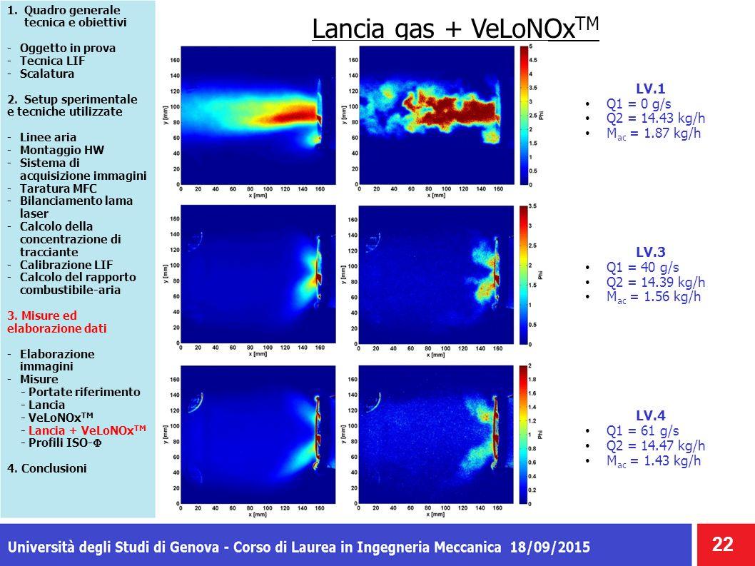 Lancia gas + VeLoNOx TM 22 1.Quadro generale tecnica e obiettivi -Oggetto in prova -Tecnica LIF -Scalatura 2.