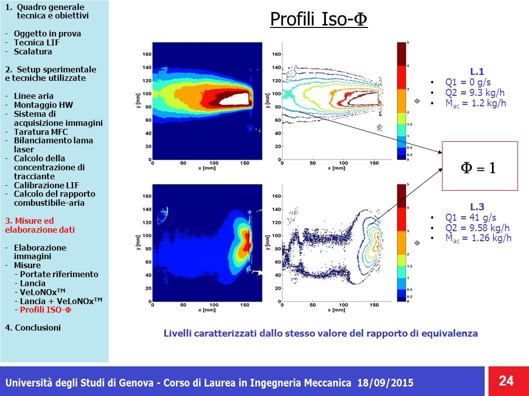 Profili Iso- Φ 24 1.Quadro generale tecnica e obiettivi -Oggetto in prova -Tecnica LIF -Scalatura 2. Setup sperimentale e tecniche utilizzate -Linee a
