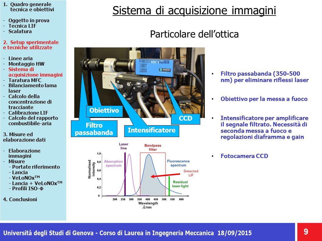 Lancia gas 20 1.Quadro generale tecnica e obiettivi -Oggetto in prova -Tecnica LIF -Scalatura 2.