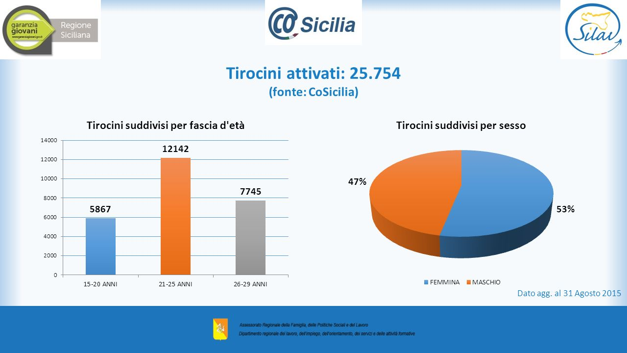 Tirocini attivati: 25.754 (fonte: CoSicilia) Dato agg. al 31 Agosto 2015