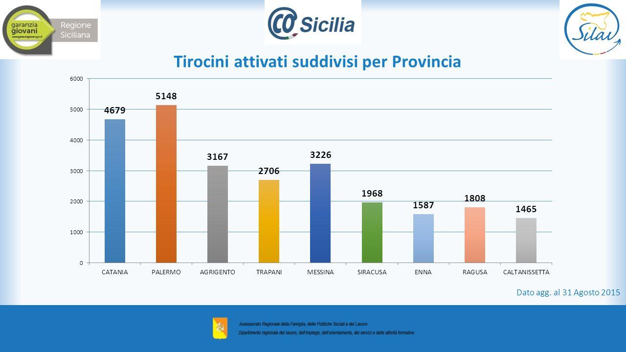 Tirocini attivati suddivisi per Provincia Dato agg. al 31 Agosto 2015