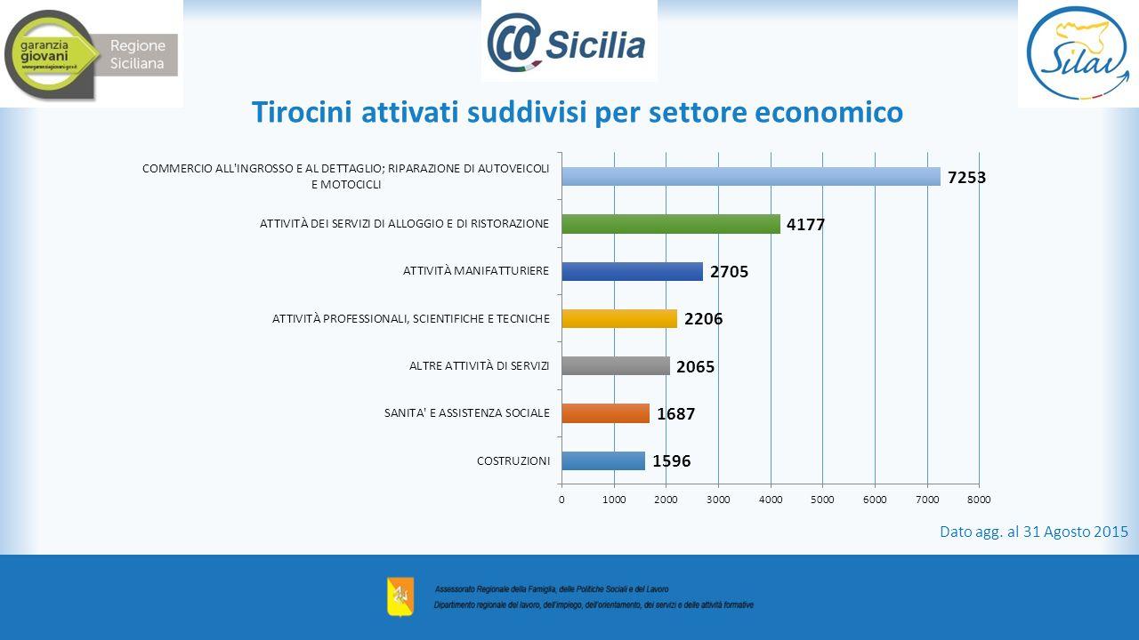 Tirocini attivati suddivisi per settore economico Dato agg. al 31 Agosto 2015