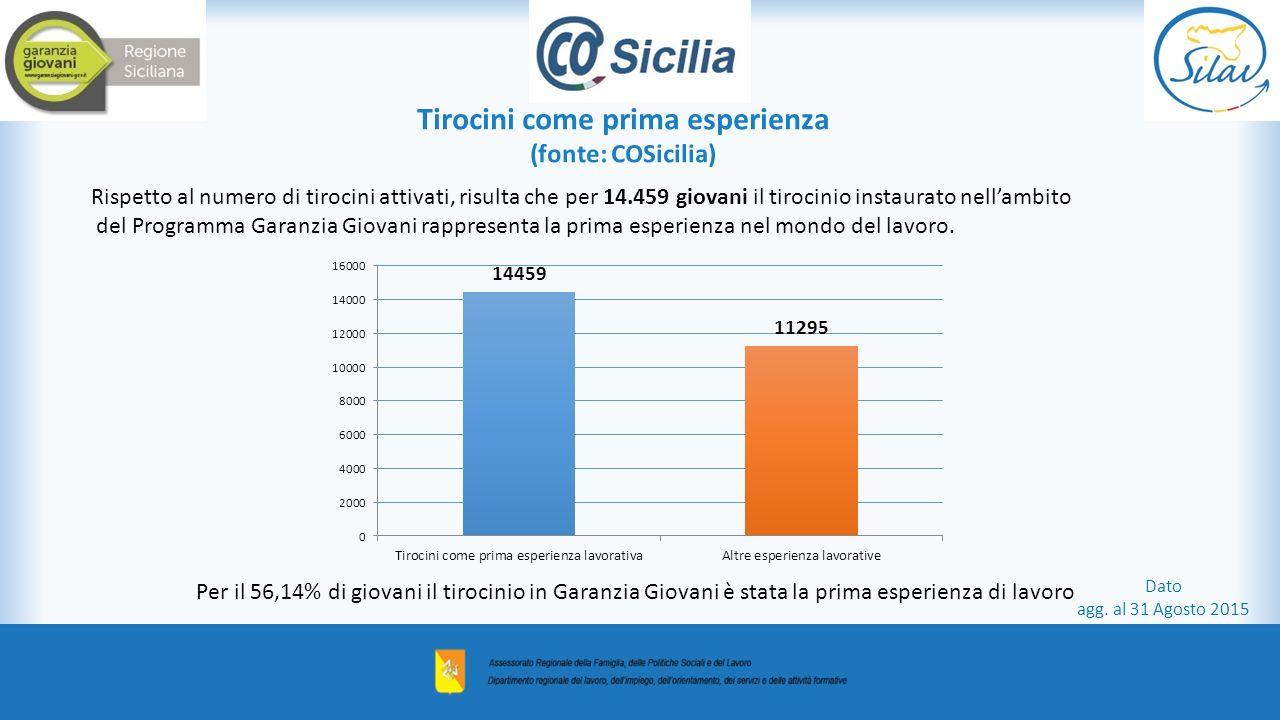 Tirocini come prima esperienza (fonte: COSicilia) Rispetto al numero di tirocini attivati, risulta che per 14.459 giovani il tirocinio instaurato nell