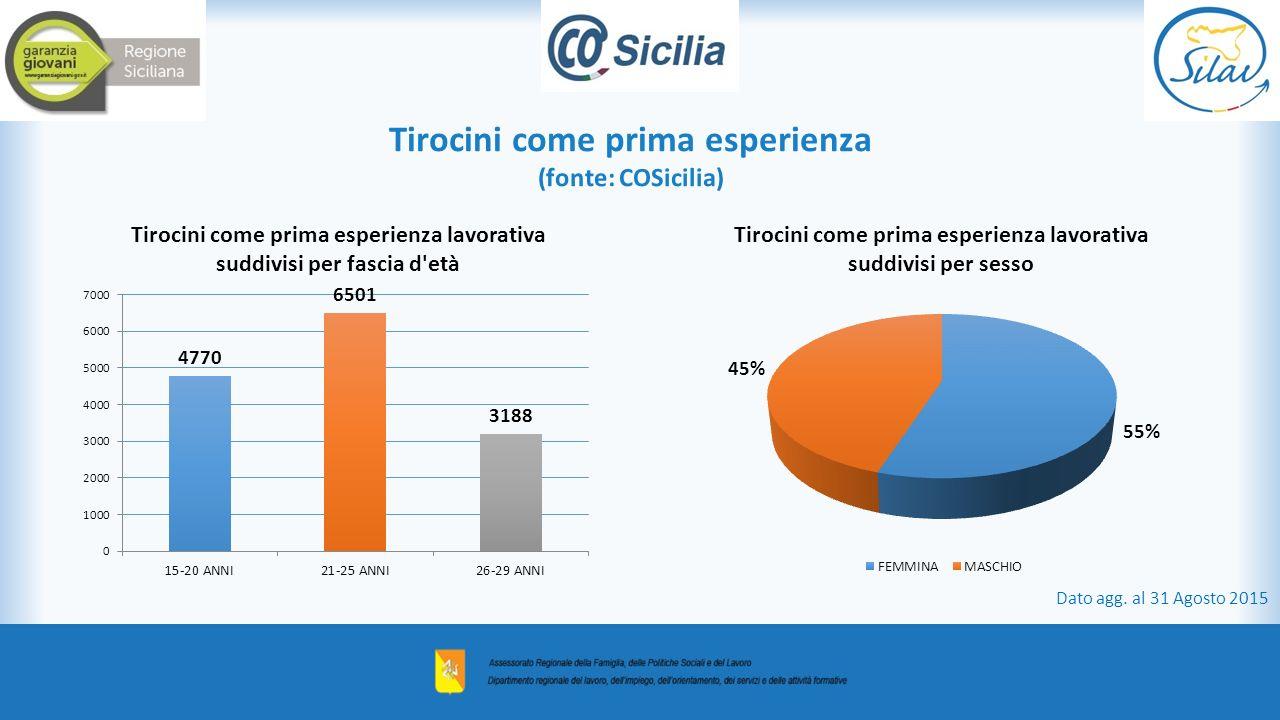 Tirocini come prima esperienza (fonte: COSicilia) Dato agg. al 31 Agosto 2015