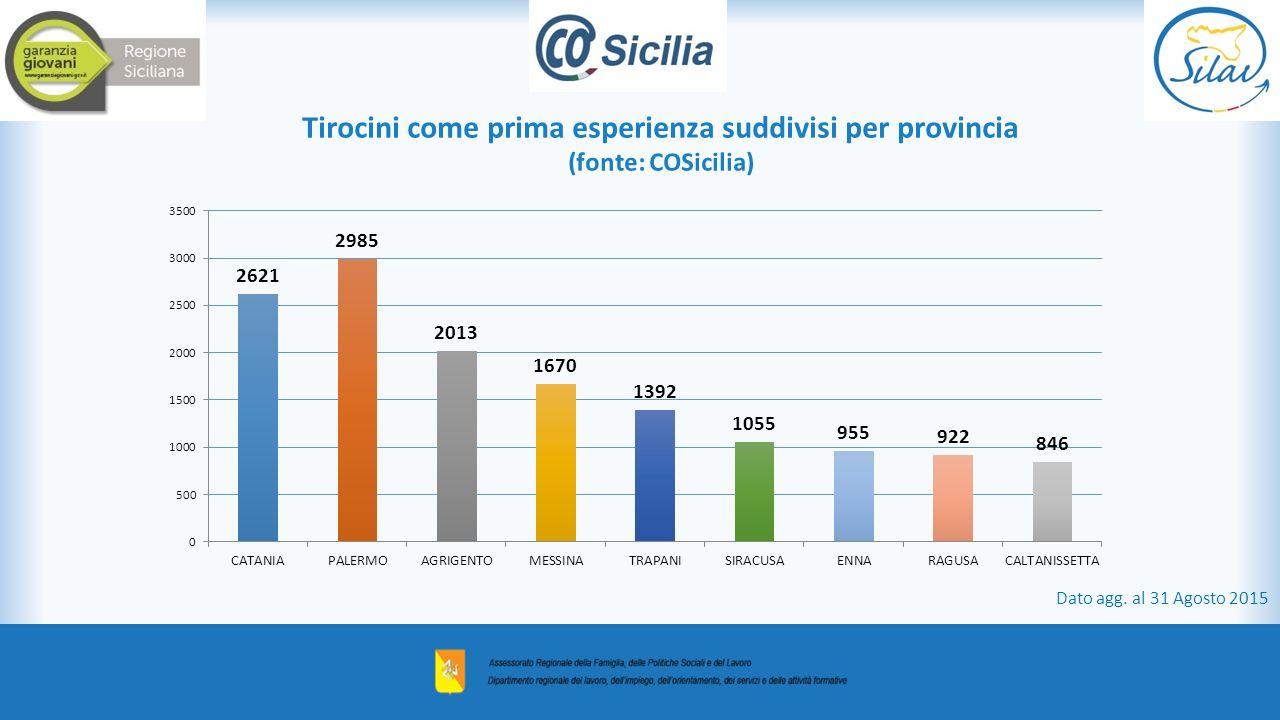 Tirocini come prima esperienza suddivisi per provincia (fonte: COSicilia) Dato agg. al 31 Agosto 2015