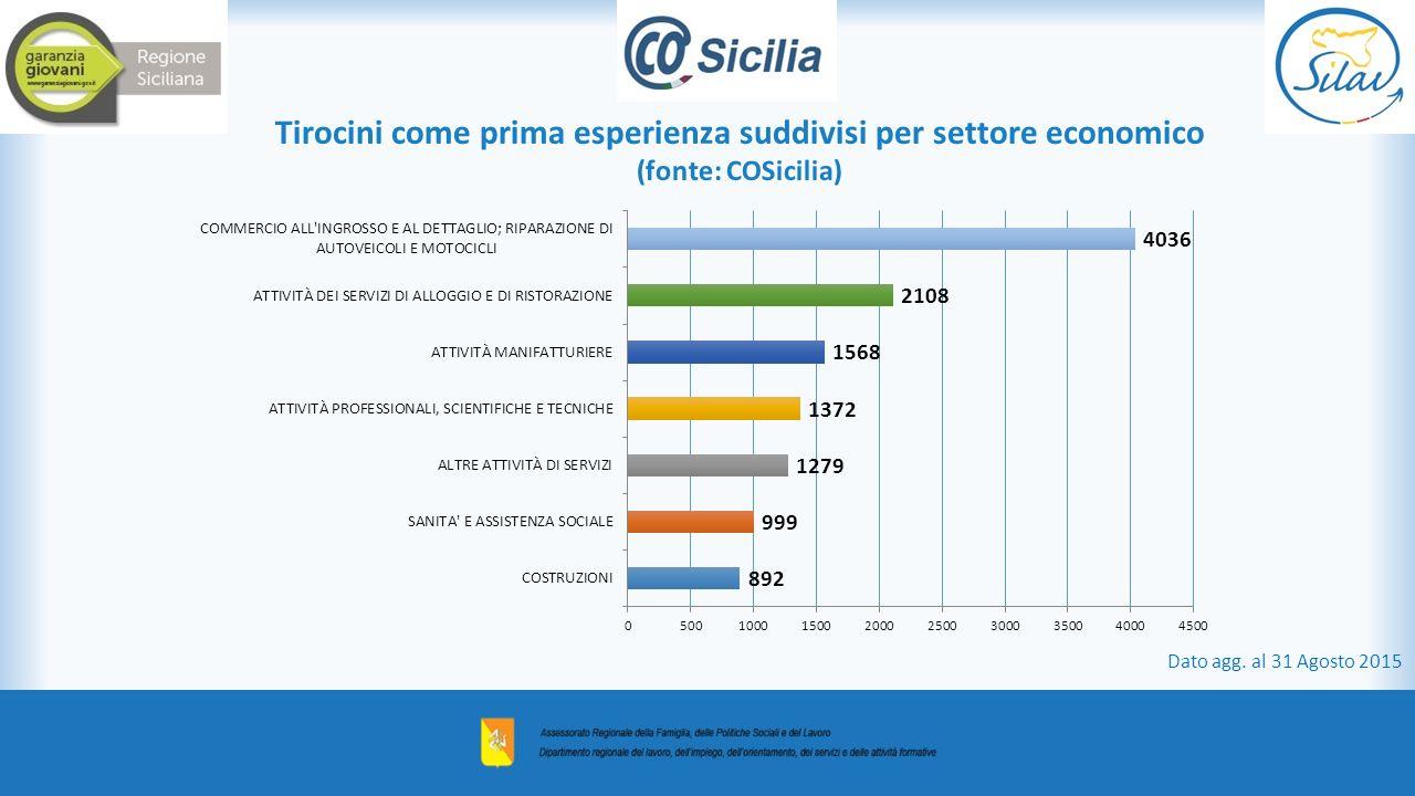 Tirocini come prima esperienza suddivisi per settore economico (fonte: COSicilia) Dato agg. al 31 Agosto 2015