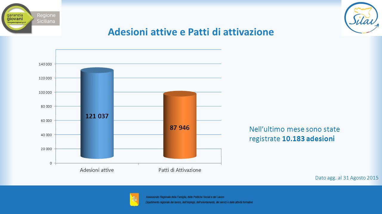 Nell'ultimo mese sono state registrate 10.183 adesioni Adesioni attive e Patti di attivazione Dato agg. al 31 Agosto 2015