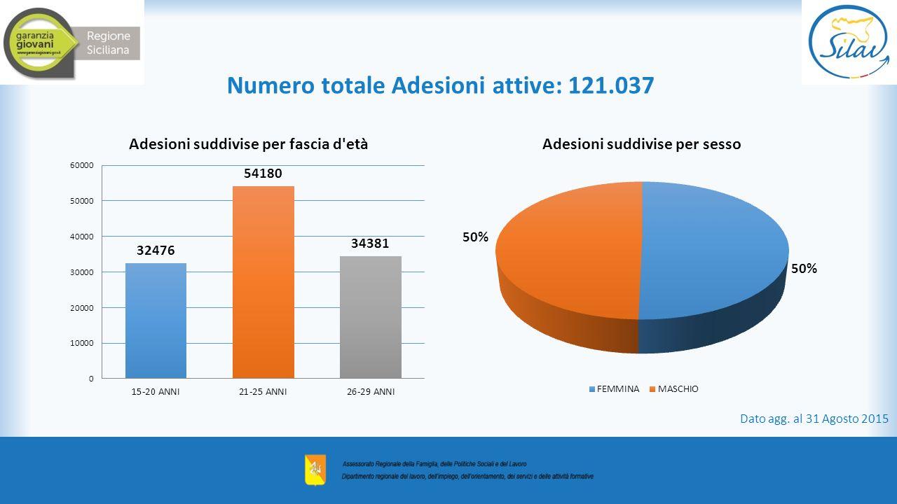 Numero totale Adesioni attive: 121.037 Dato agg. al 31 Agosto 2015