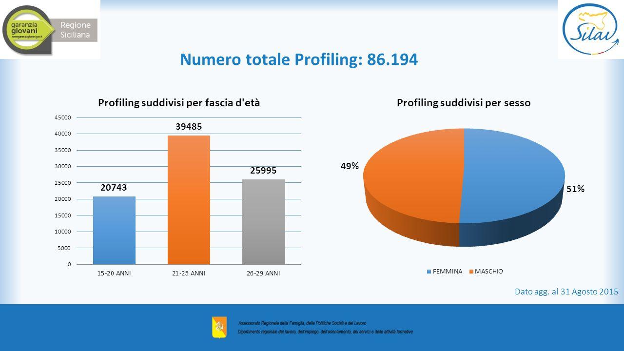Numero totale Profiling: 86.194 Dato agg. al 31 Agosto 2015