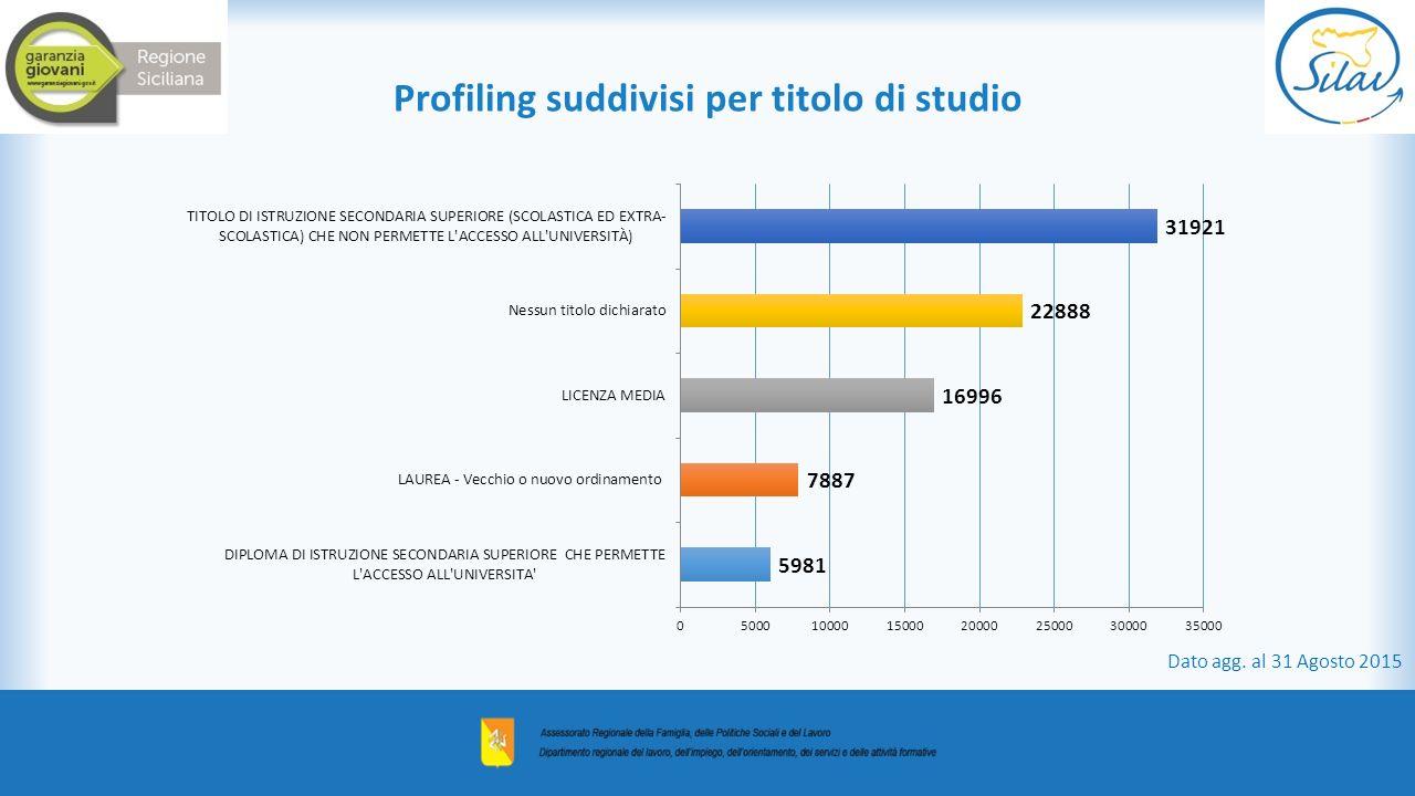 Profiling suddivisi per titolo di studio Dato agg. al 31 Agosto 2015
