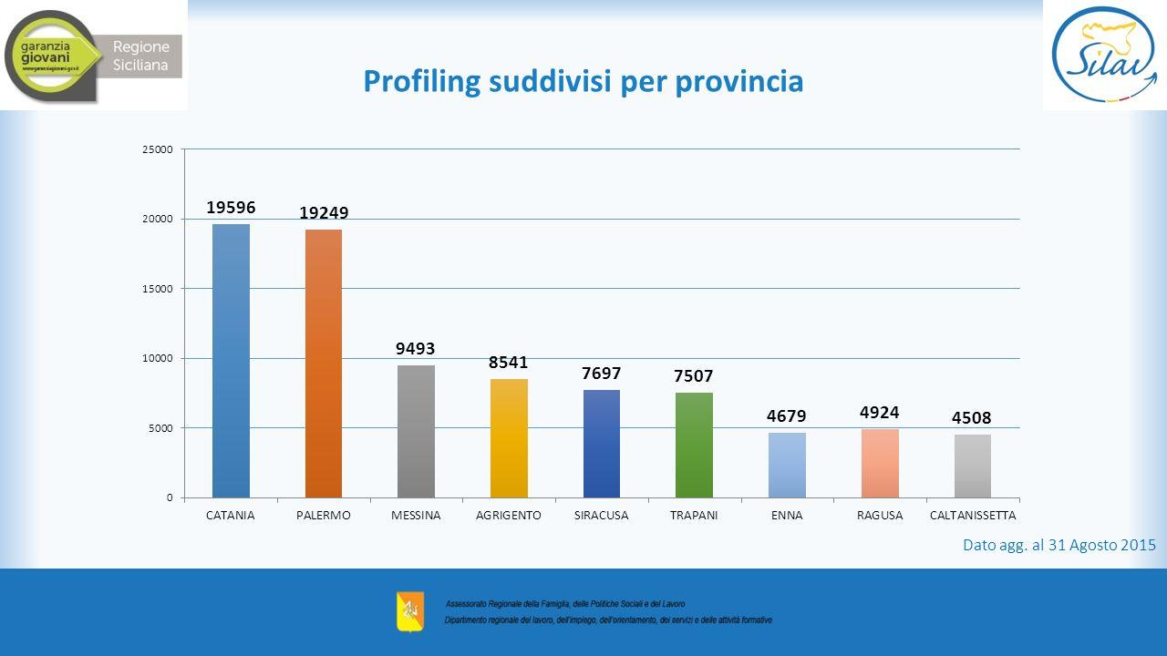 Profiling suddivisi per provincia Dato agg. al 31 Agosto 2015