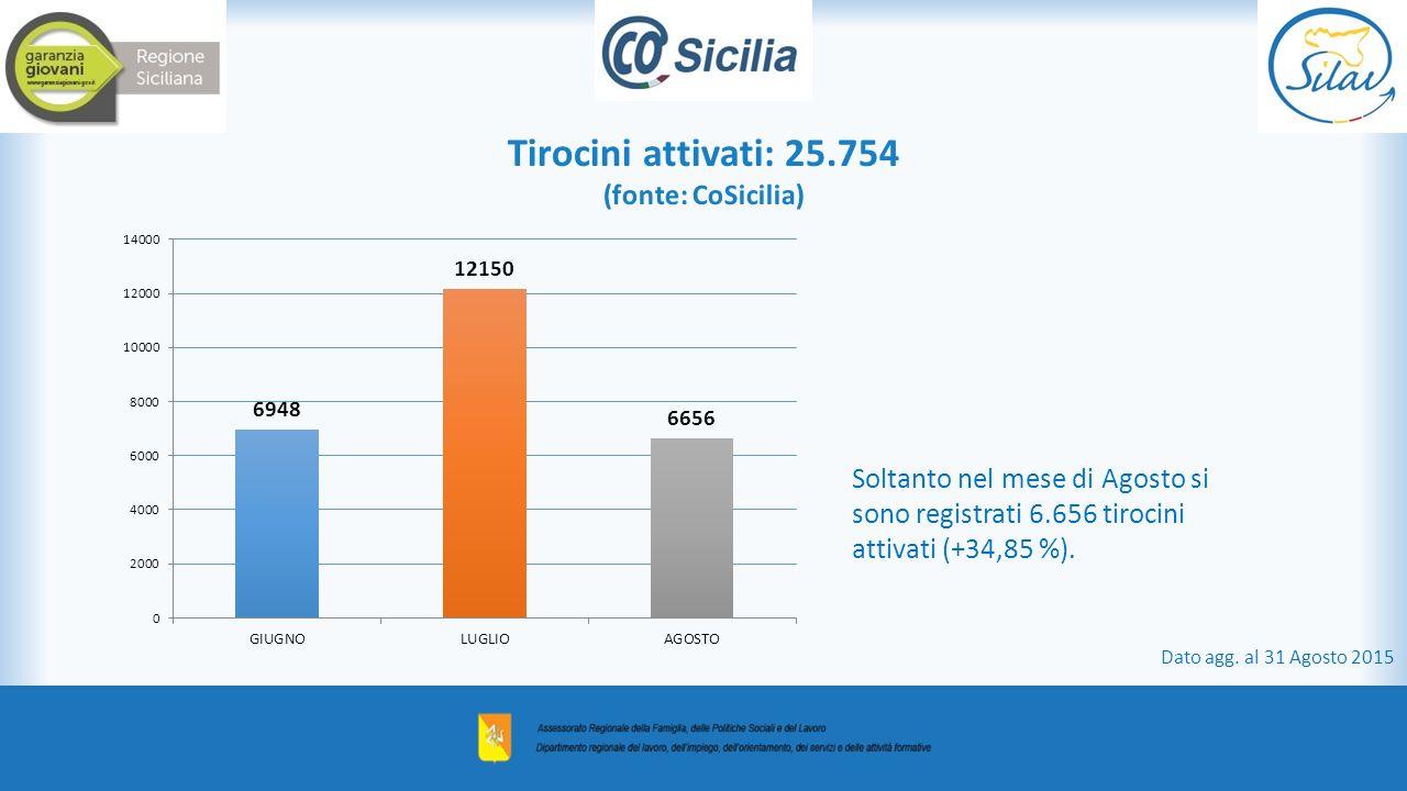 Tirocini attivati: 25.754 (fonte: CoSicilia) Soltanto nel mese di Agosto si sono registrati 6.656 tirocini attivati (+34,85 %). Dato agg. al 31 Agosto