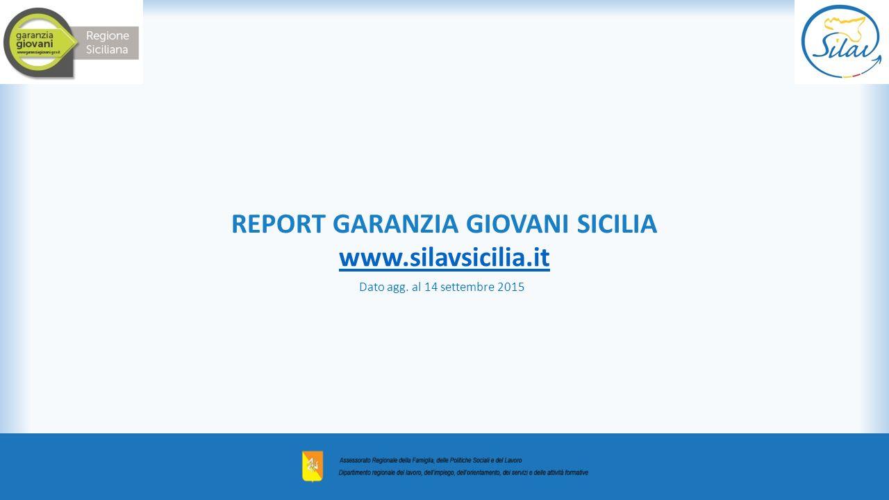 REPORT GARANZIA GIOVANI SICILIA www.silavsicilia.it Dato agg. al 14 settembre 2015