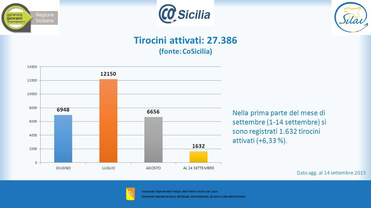 Tirocini attivati: 27.386 (fonte: CoSicilia) Nella prima parte del mese di settembre (1-14 settembre) si sono registrati 1.632 tirocini attivati (+6,33 %).
