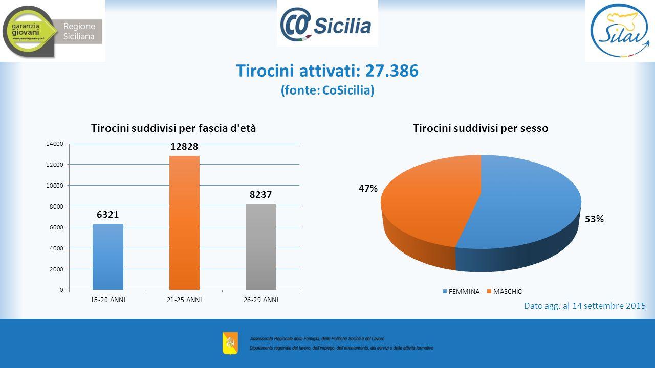 Tirocini attivati: 27.386 (fonte: CoSicilia) Dato agg. al 14 settembre 2015