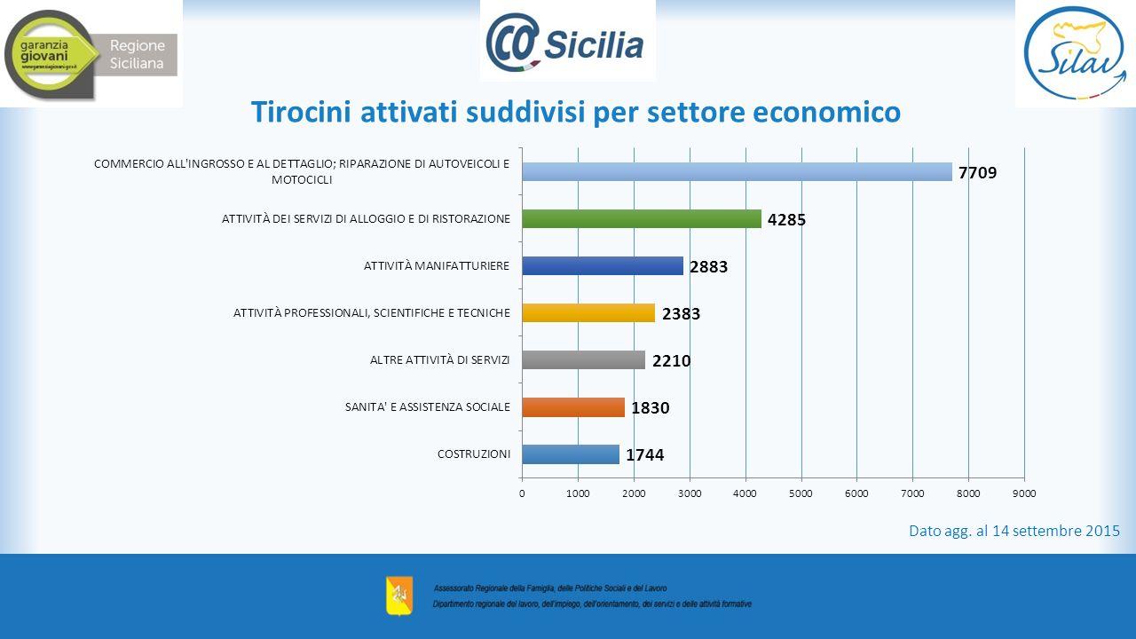 Tirocini attivati suddivisi per settore economico Dato agg. al 14 settembre 2015