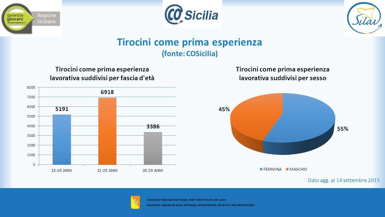 Tirocini come prima esperienza (fonte: COSicilia) Dato agg. al 14 settembre 2015