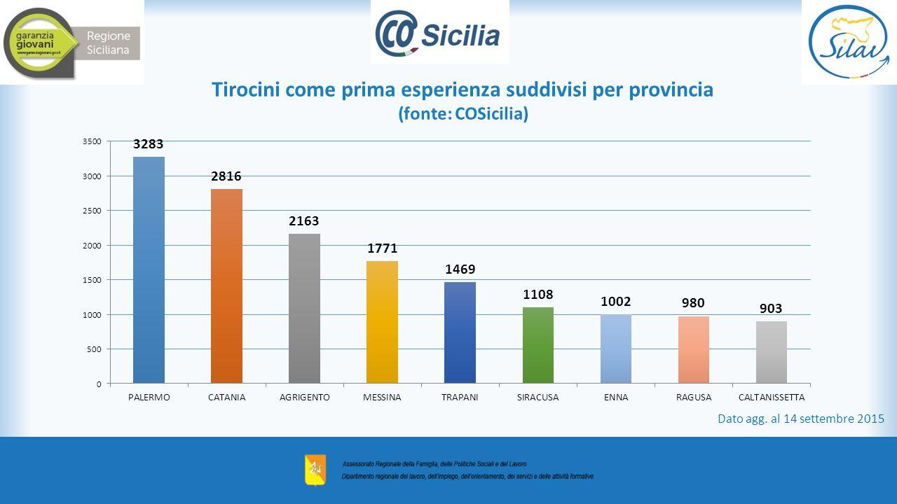 Tirocini come prima esperienza suddivisi per provincia (fonte: COSicilia) Dato agg.